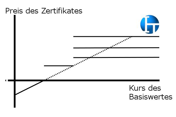 Express Zertifikat