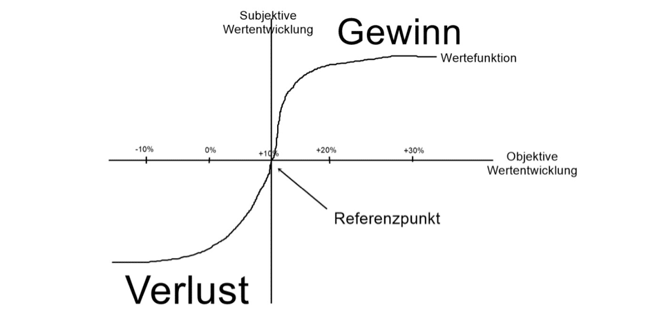 Erwartungstheorie