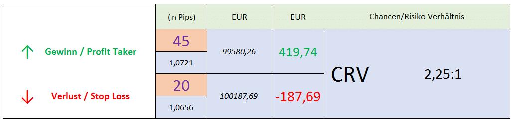 Rechner für Forex – Gewinn und Verlustberechnung