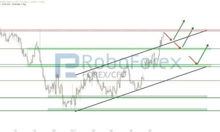 EUR/USD setzt Aufwärtsbewegung fort!