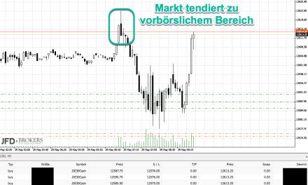 DAX-Chartanalyse zu Pfingsten