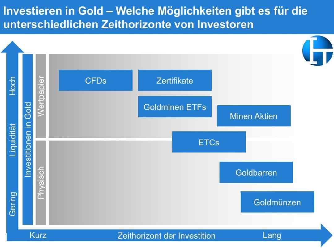 Gold - Vorteile, Nachteile und Chancen
