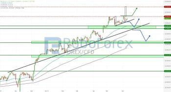 DAX: Kursziel 13.200 Punkte? NASDAQ zum Wochenende mit deutlichen Kursverlusten!
