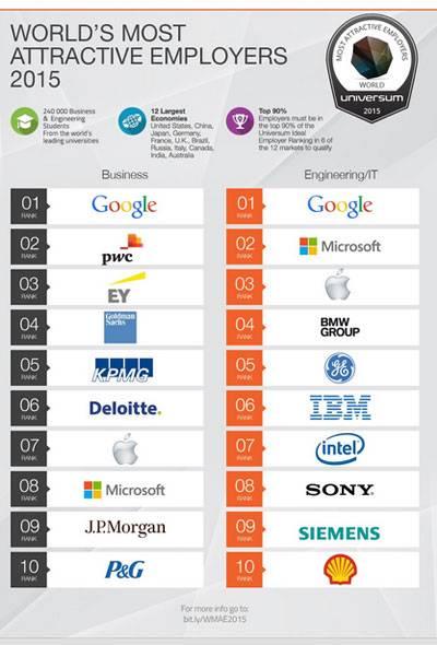 google-ricercata-come-posto-di-lavoro