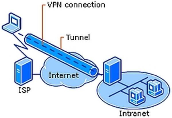 VPN-schema