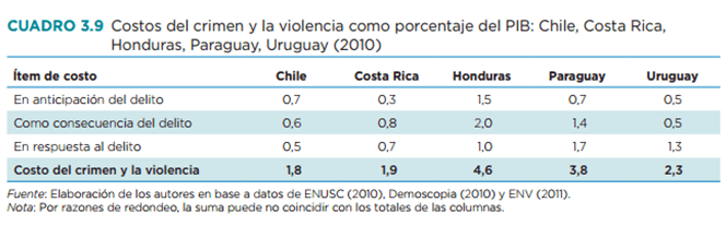 15-10-23-table-costos-crimen-violencia-2