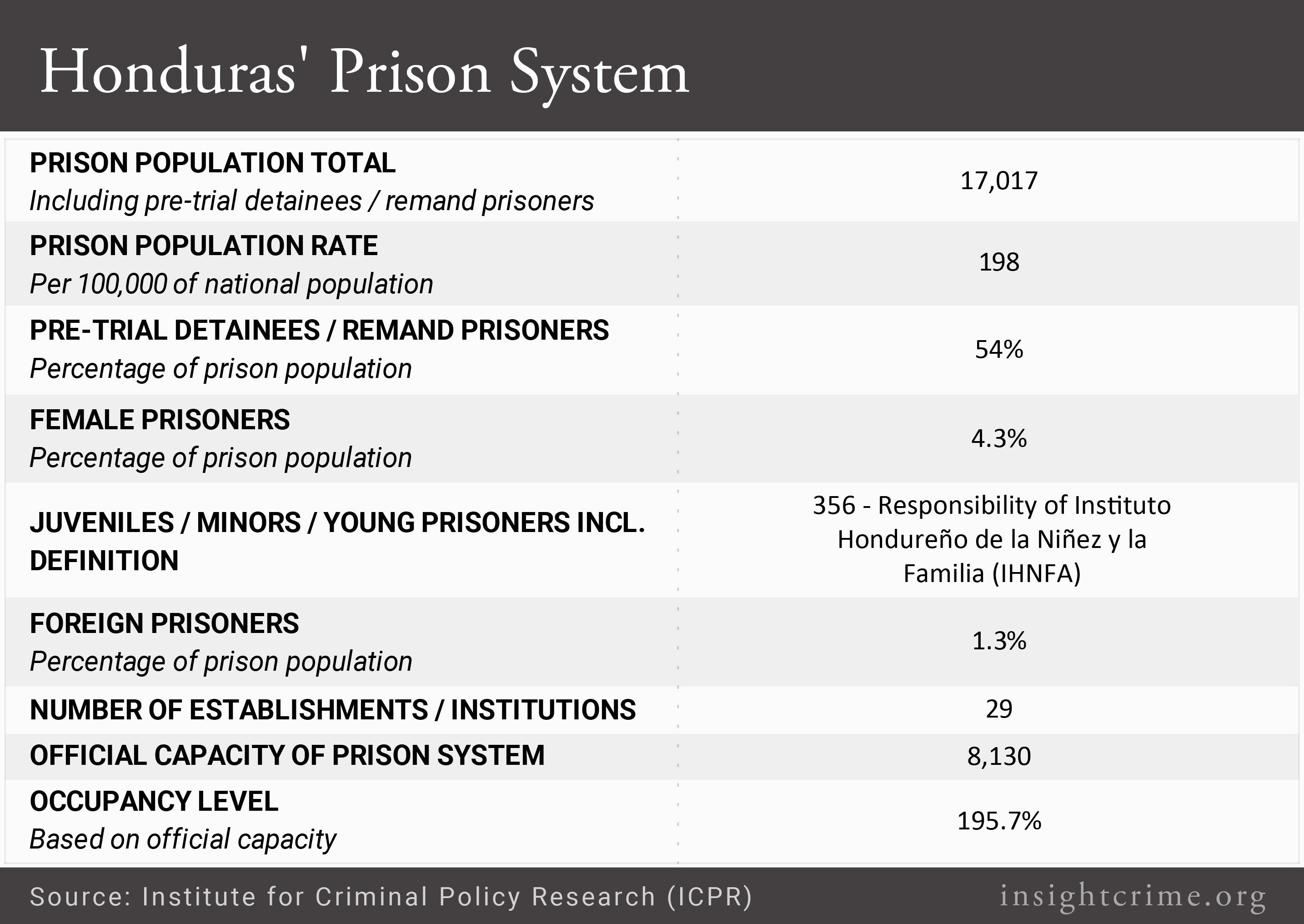 Honduras Prison System