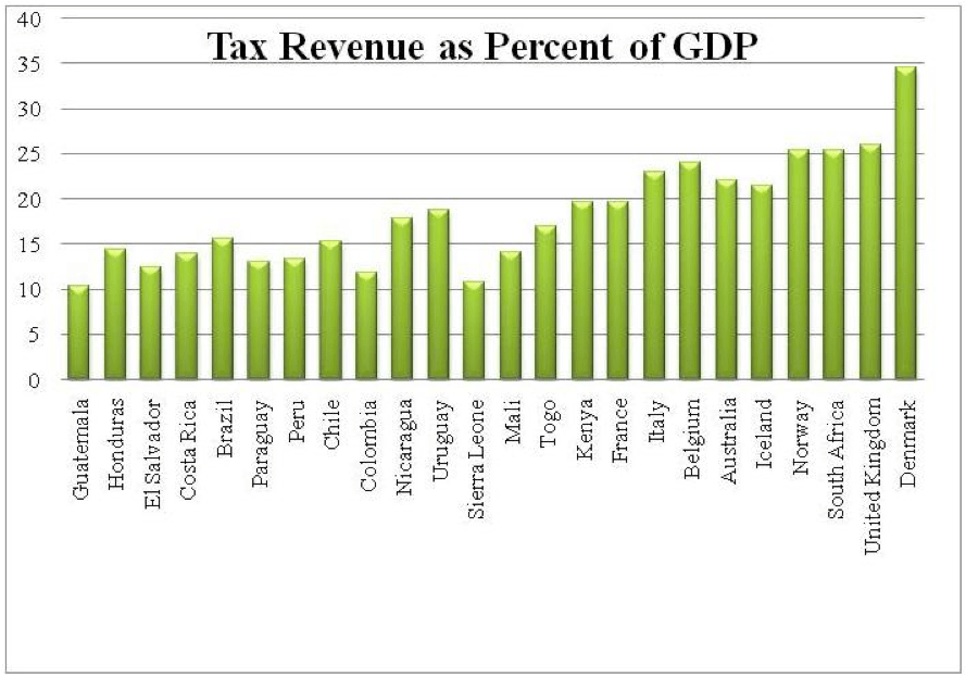 centralamerica tax gdp chart