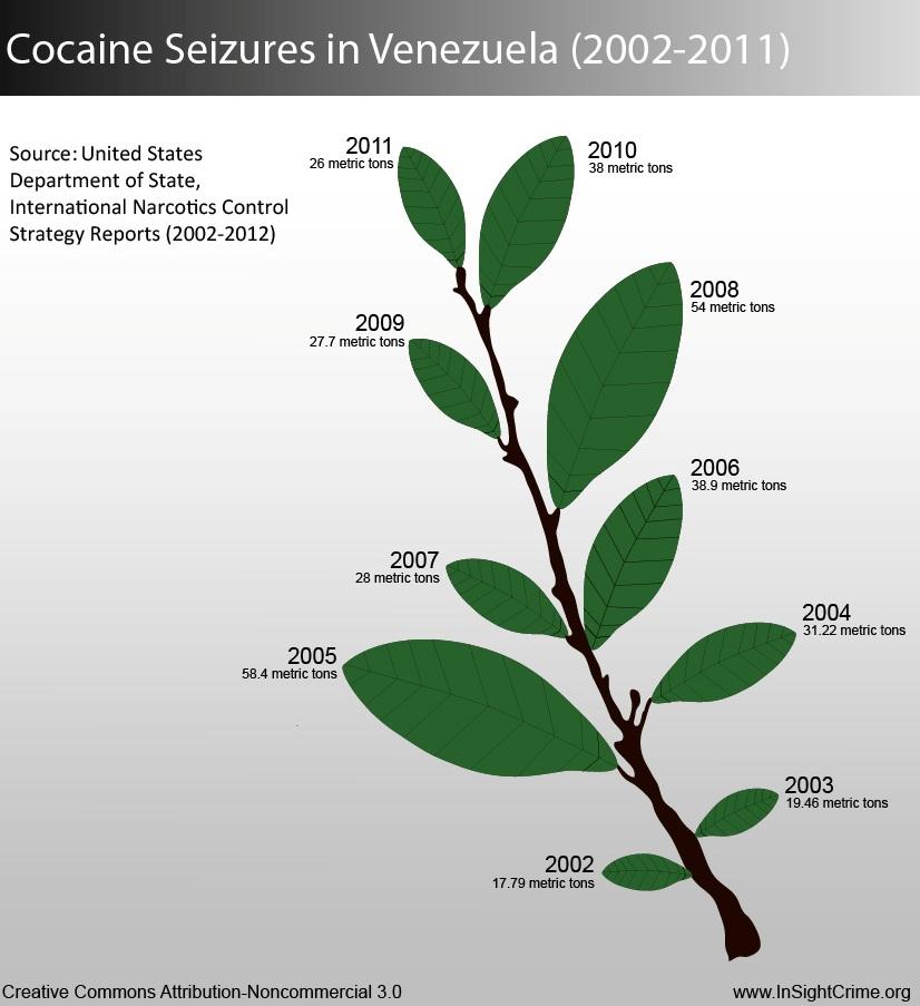 venezuela_cocaine_seizures