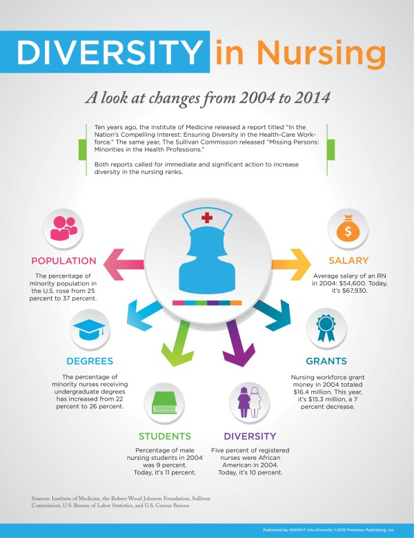INSIGHT Infographics INSIGHT Into Diversity