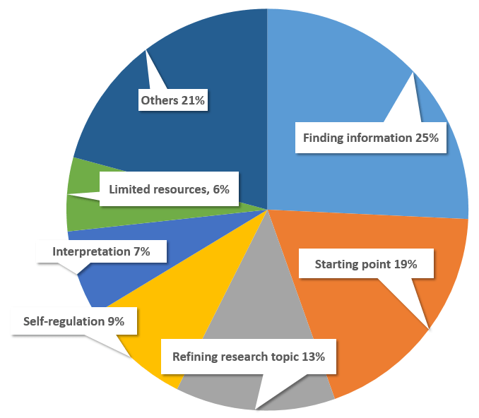 Pie Chart - Student Frustrations starting projects