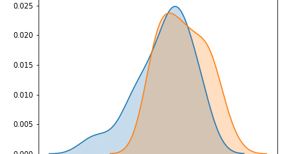 Fitting Probability Distributions with Python - InsightsBot