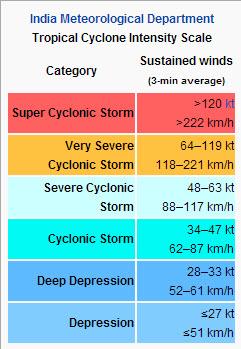 Cyclone Classification  IMD  INSIGHTS