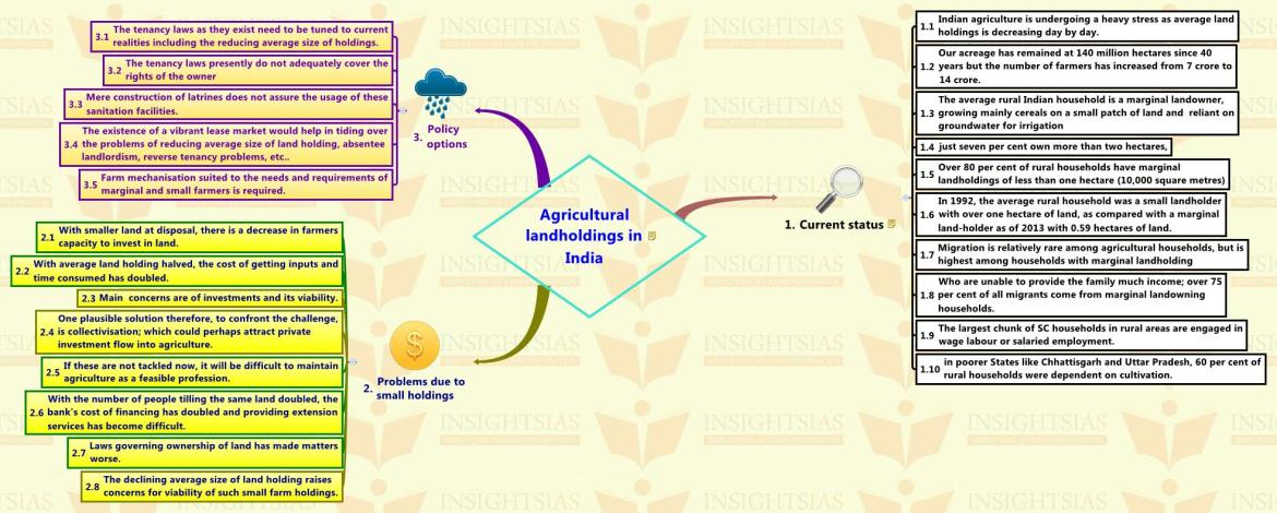 Agricultural landholdings in India