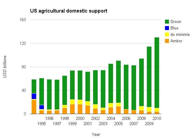 US agri subsidies