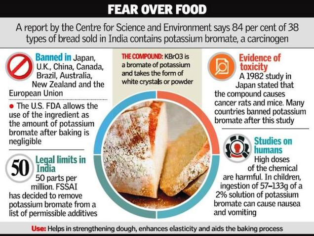 List Of Banned Food Additives In India