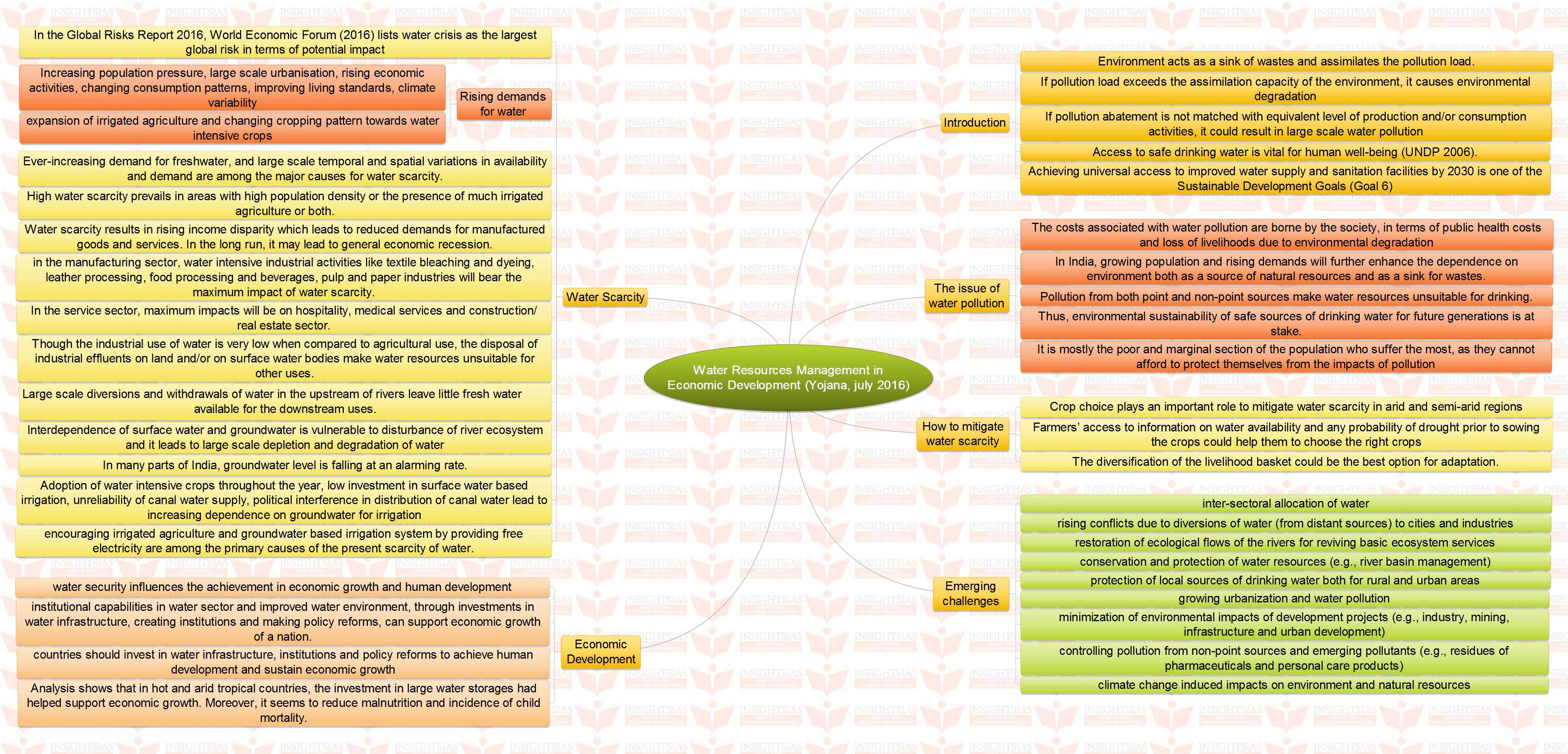 insights mindmaps water resources management in economic insights mindmaps water resources management in economic development and creating water abundance through conservation and judicious use
