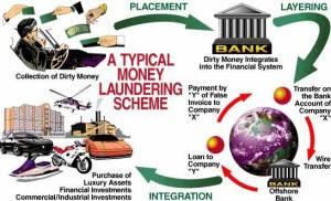 money_laundering_scheme