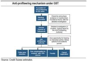 anti profiteering