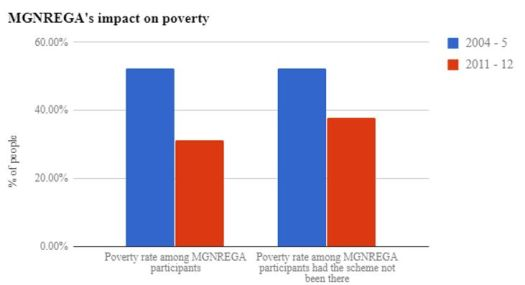 mgnrega & poverty