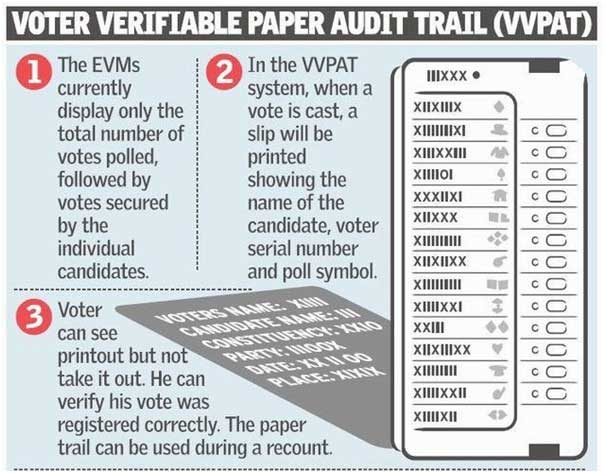 Voter-Verified Paper Audit Trail