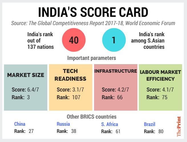 India score card