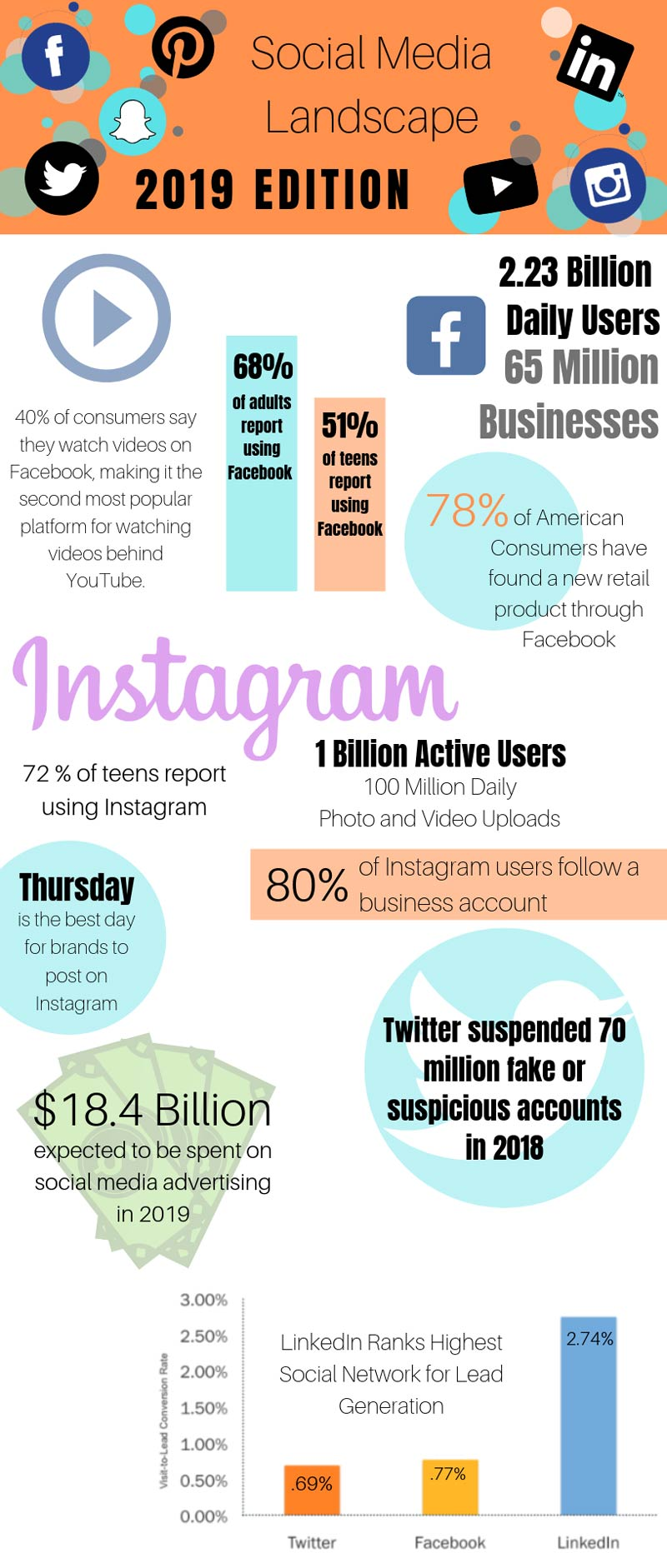 Social Media Infographic 2019
