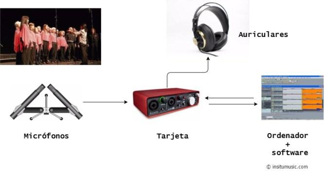Grabación con tarjeta de sonido