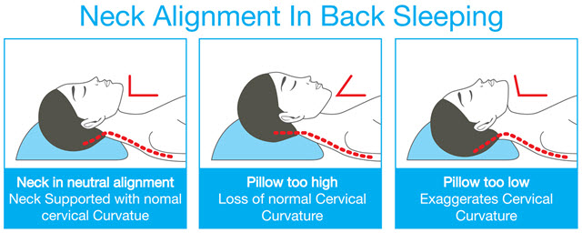 choosing a pillow to relieve neck pain