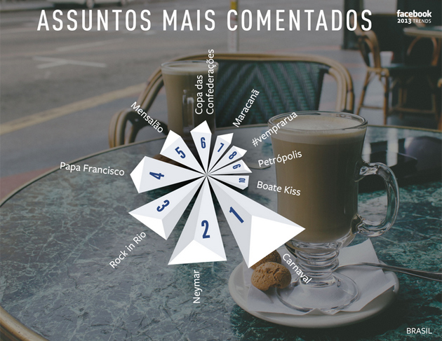 facebook-trends-assuntos-mais-comentados-02