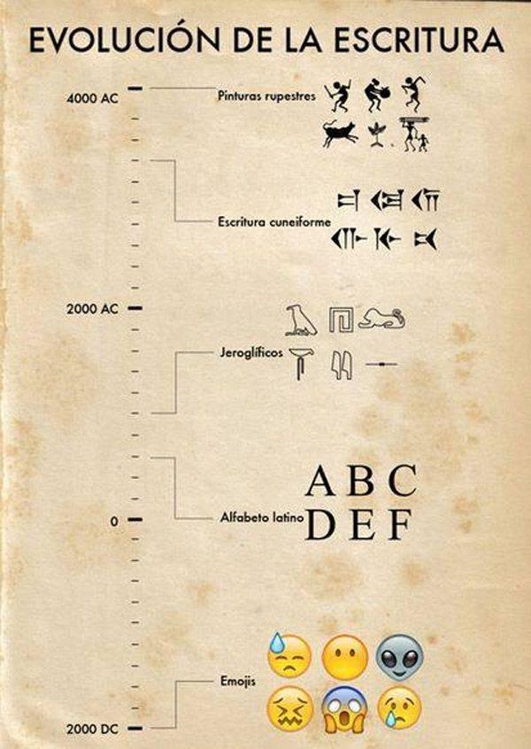 evolução da escrita