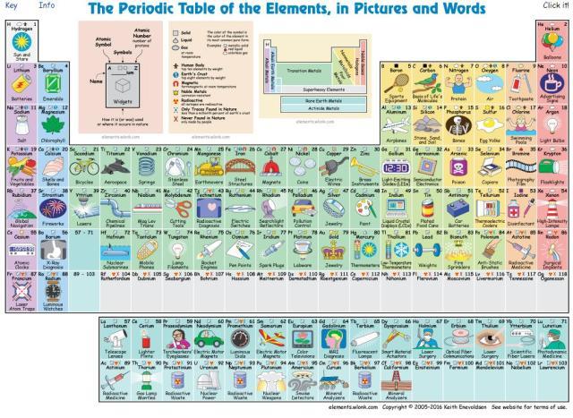 tabela-periodica-interativa