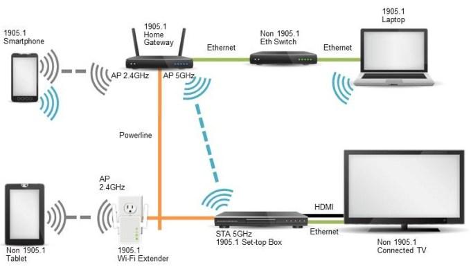 Schema d'uso del wi-fi range extender