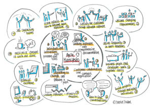Agiles Manifest Sketchnote