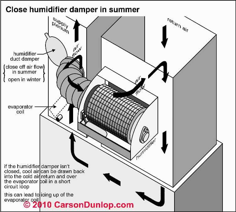 mobile home ac unit wiring diagram 480v 3 phase to 120 240v transformer duct air flow: hvac system return & flow or speed measurements in cfm: how ...