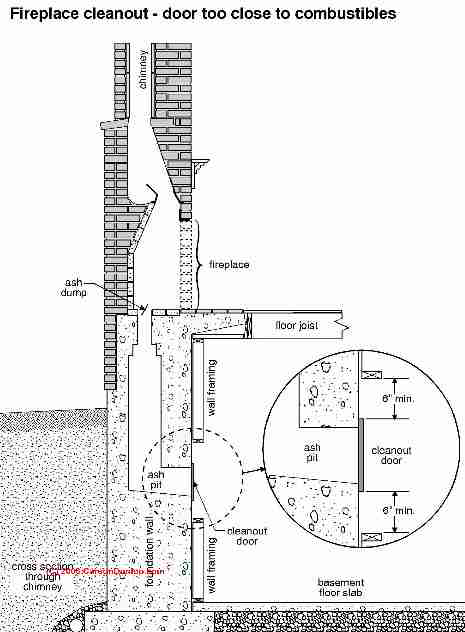 Chimney cleanout doors: Fire Clearance Requirements for