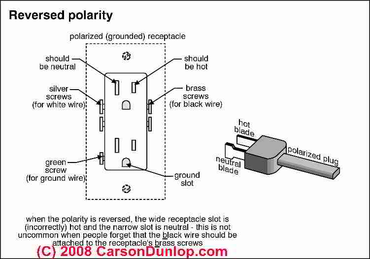 3 Prong Dryer Schematic Wiring Diagram Electrical Old House Wiring Inspection Amp Repair Electrical Grounding