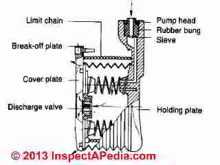 Guide to the Draeger Gas Pump