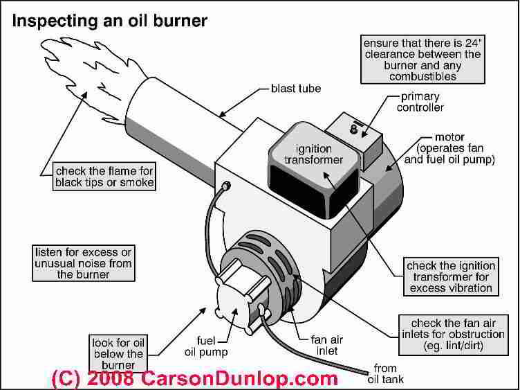 coleman mobile home electric furnace wiring diagram gmc sierra trailer oil burner won't repair - diagnostic faqs