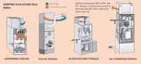 Furnace Heat Exchanger Leaks & Heat Exchanger Testing or ...