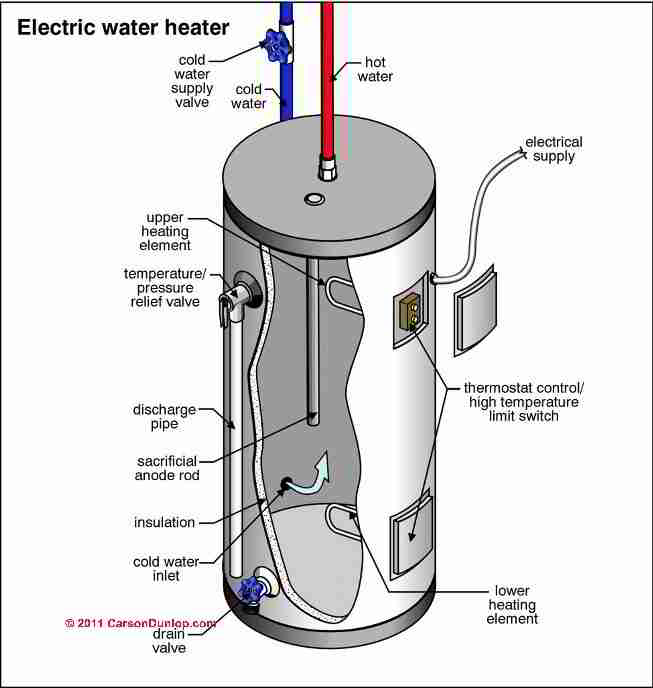Wiring Diagram Hot Water Heater Wiring Diagram For Hot Water