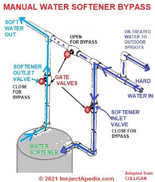 Water Softener: Culligan Water Softener Mark 89 Manual