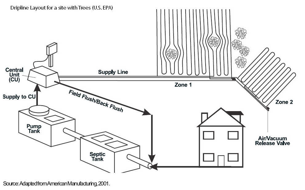 Septic Pressure Dosing Systems, LPP septic systems, low