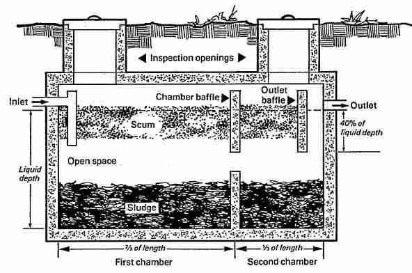 modad sewer system diagram heart attack pain location types of septic systems, alternative designs, master list & descriptions kinds ...
