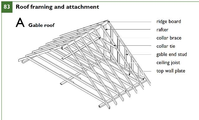gable metal roof parts diagram 1969 ford mustang ignition wiring framing: definition of collar ties, rafter structural ridge beams, causes ...