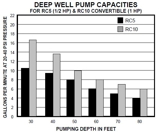 deep well jet pump installation diagram act 10 keypad wiring two line pumps for water wells: & repair - what is a two-line pump? do ...
