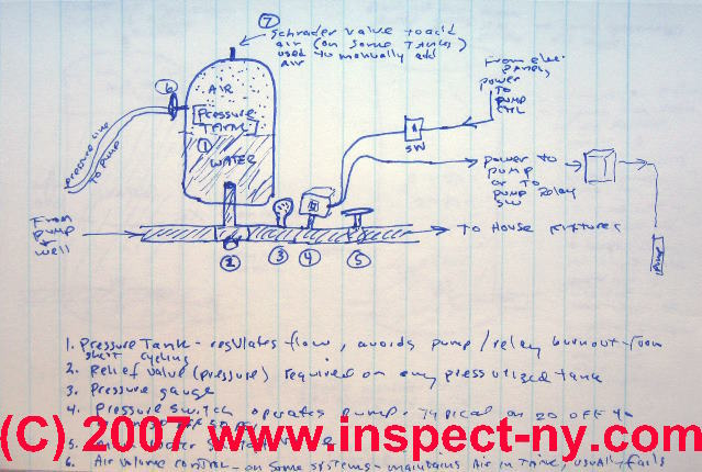 square d motor control diagram 04 ford expedition radio wiring how to drain a water tank; tank valve location & repair - private pump and well ...