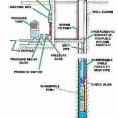 Septic Pump Wiring Diagram Book Water Tank Pressure Calculations - The Effects Of Temperature, Air Charge, Size, ...