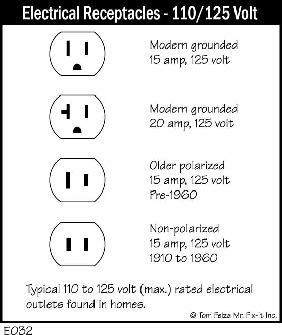 Electrical Outlet Wiring Polarity