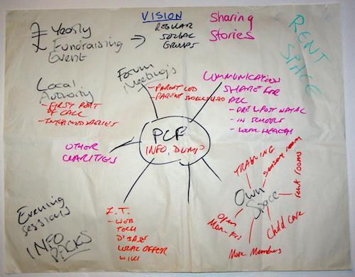 Vision Flipchart
